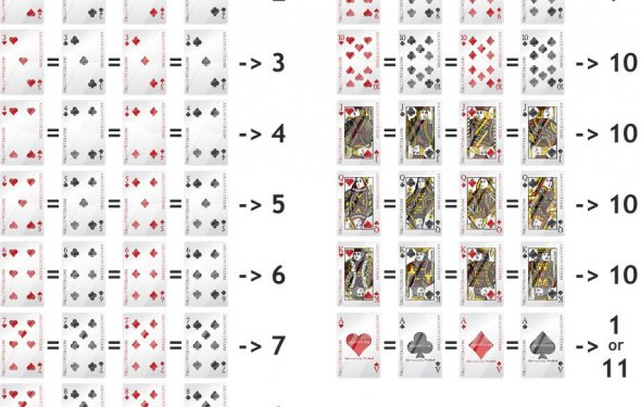 Blackjack face card values