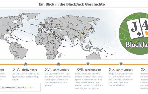 Info-Grafik: Entwicklung und