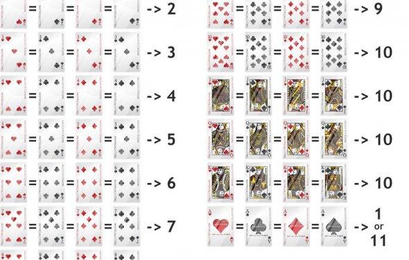 Blackjack Cards values Blackjack