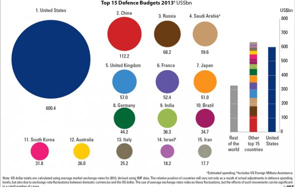 Military Balance Blog | IISS