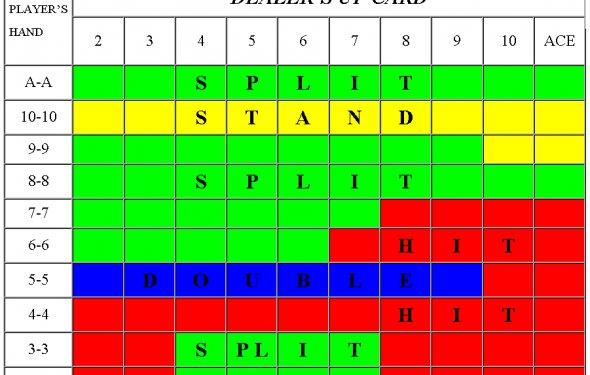 Basic Strategy Chart 1