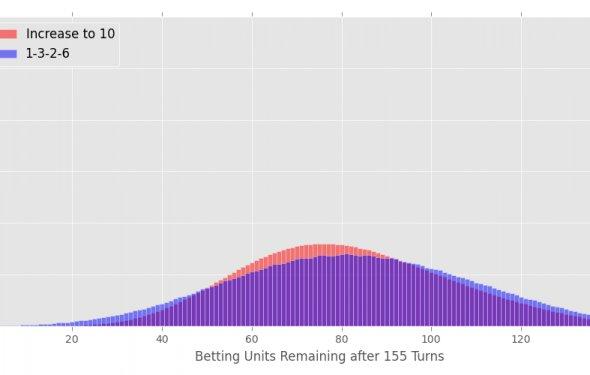 The casino strategi system