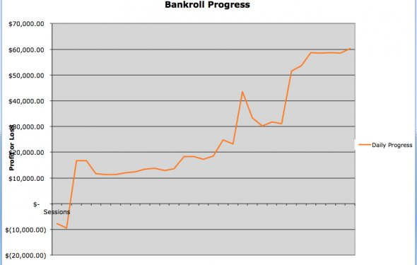 Bankroll Progress Graph