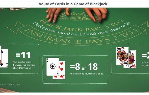 Basic Rules of Blackjack