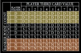 Baccarat banker third card decision chart