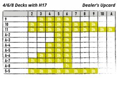 Chart - 4/6/8 with H17 - dealer's upcard