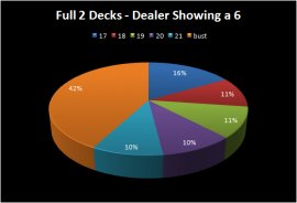 Dealer Probability of Busting