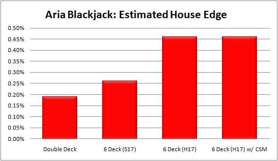 Blackjack european rules vs vegas strip